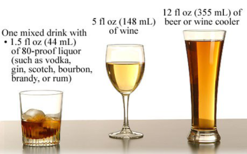 A visual guide to moderate drinking
