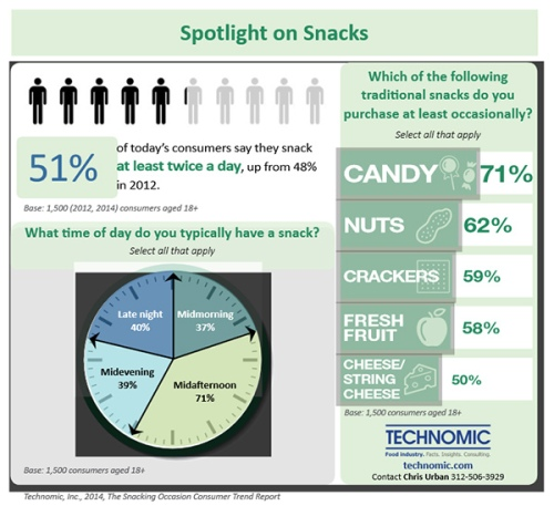 consumer-trends-technomic-says-snack-consumption-is-rising-l-526eff8112a30548