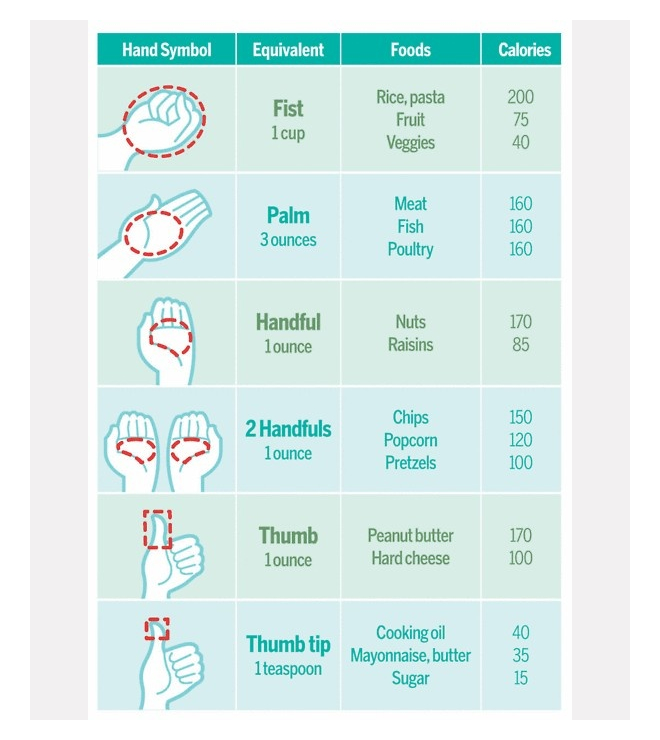 portion-control-chart