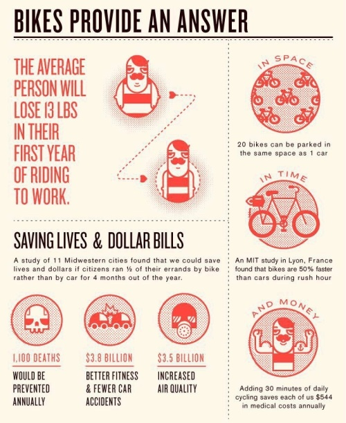 I love these interesting and very positive facts about biking.