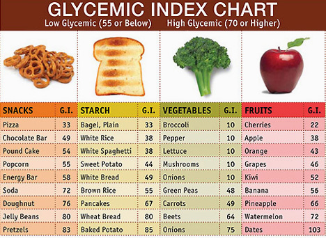 Glycemic Index List Of Common Foods
