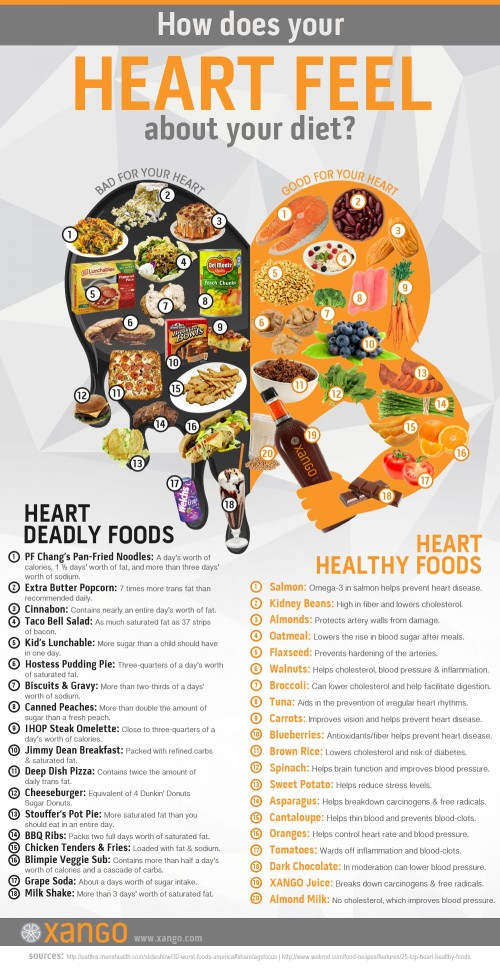 how-does-your-heart-feel-about-your-diet_512f686083d35_w1500.png