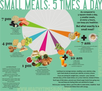 What About 5 Small Meals a Day? - Infographic