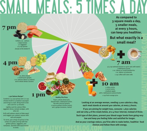 infographic-5-small-meals-what-when-why-healthy-times-blog-1204x1074