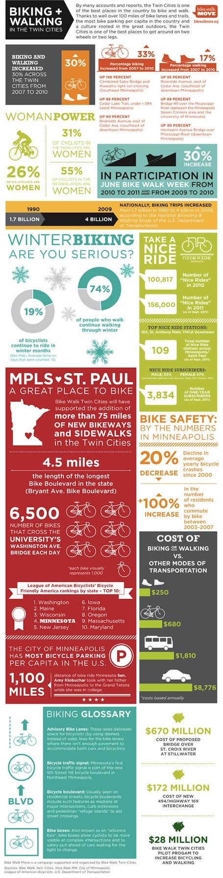 twin-cities-biking-walking