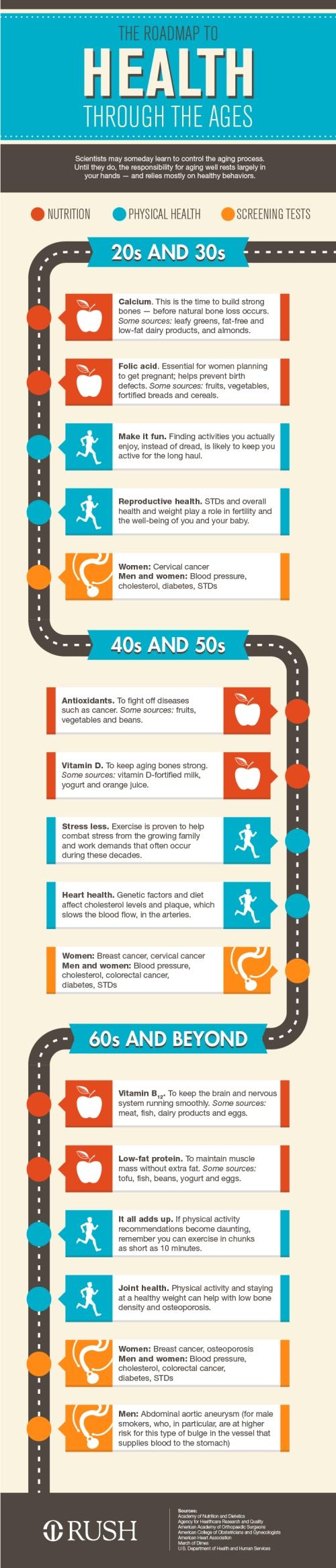 Health-through-the-decades.jpg