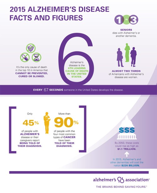 alzheimers-disease-fact-figures-2015.jpg