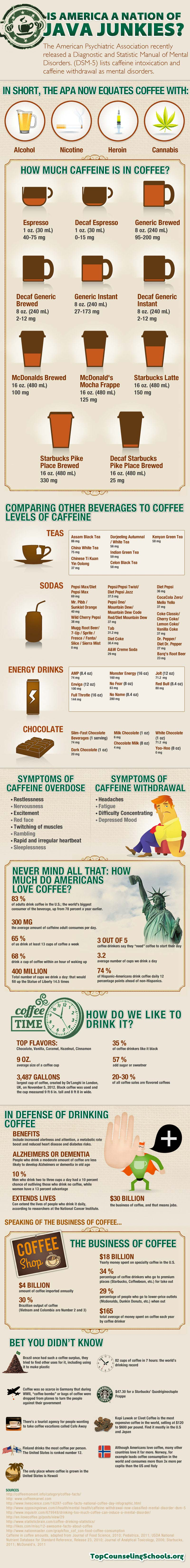 Is-America-A-Nation-Of-Java-Junkies-Infographic-infographicsmania.jpg