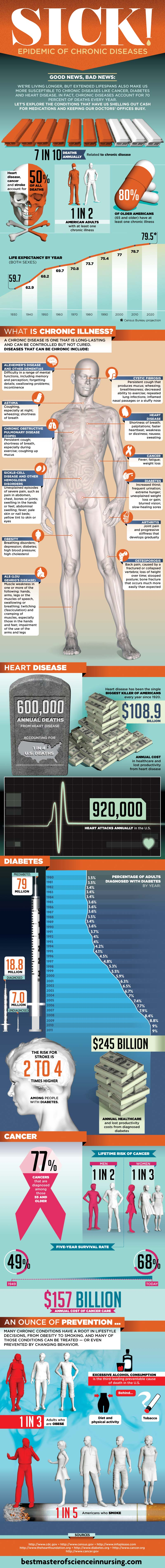 Sick-Epidemic-Of-Chrnonic-Disease-Infographic-infographicsmania.jpg