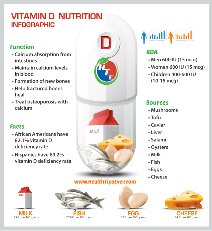 vitamin-d-infographics-source-function-dose