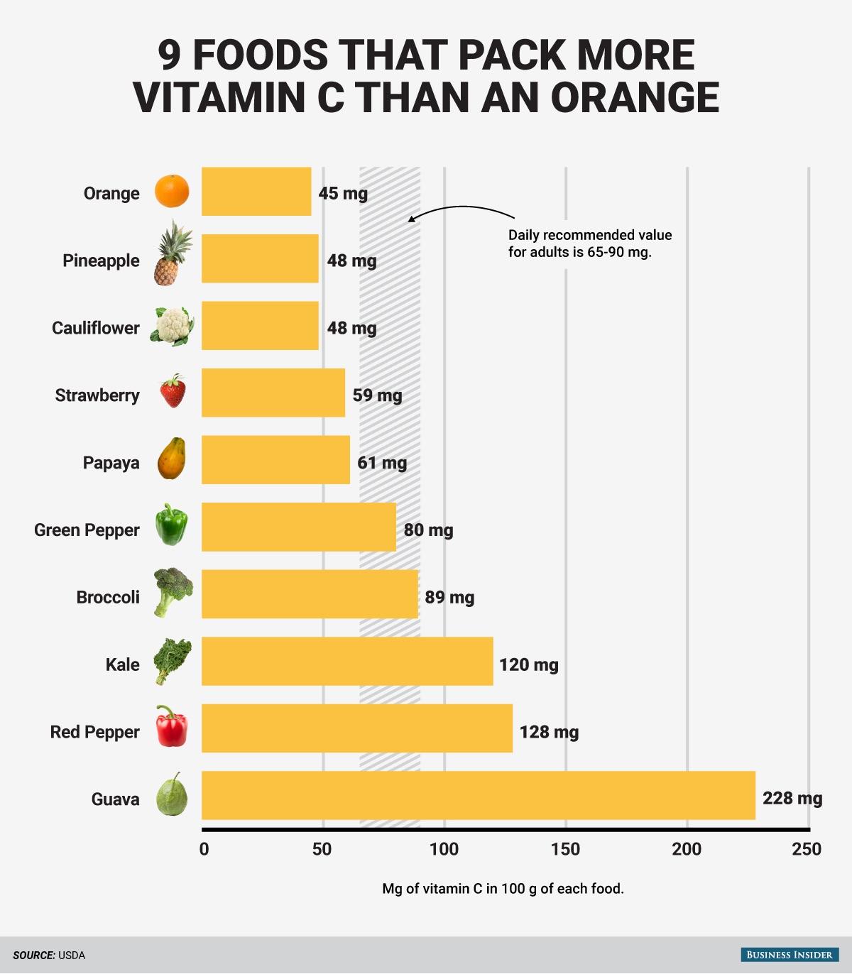 main-foods-that-pack-more-vitamin-c-than-an-orange.jpg