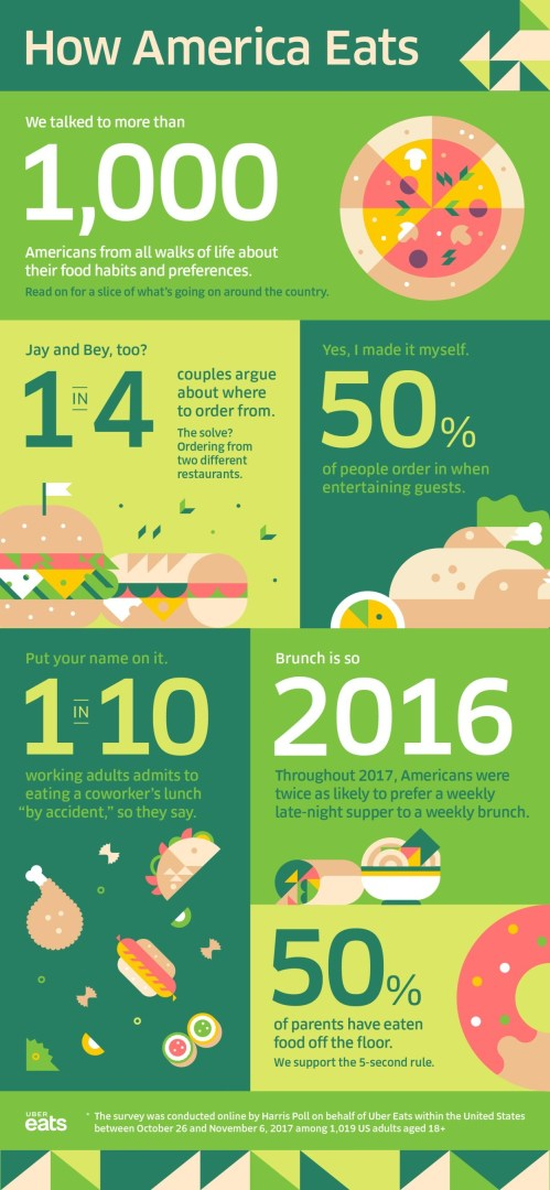 Uber_Eats_How_America_Eats_Infographic.jpg